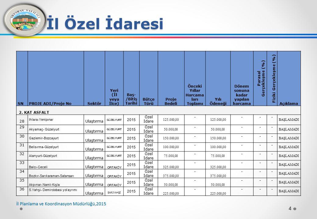15 İl Özel İdaresi SNPROJE ADI/Proje NoSektör Yeri (İl veya İlce) Baş- /Bitiş Tarihi Bütçe Türü Proje Bedeli Önceki Yıllar Harcamaları ToplamıYılı Ödeneği Dönem sonuna kadar yapılan harcama Parasal Gerçekleşme (%) Fiziki Gerçekleşme (%) Açıklama STABİLİZE 140 Sarayhan -A.Cerit Ulaştırma Merkez 2015 Özel İdare ------ BAŞLAMADI 141 Altınkaya-Asma Y.