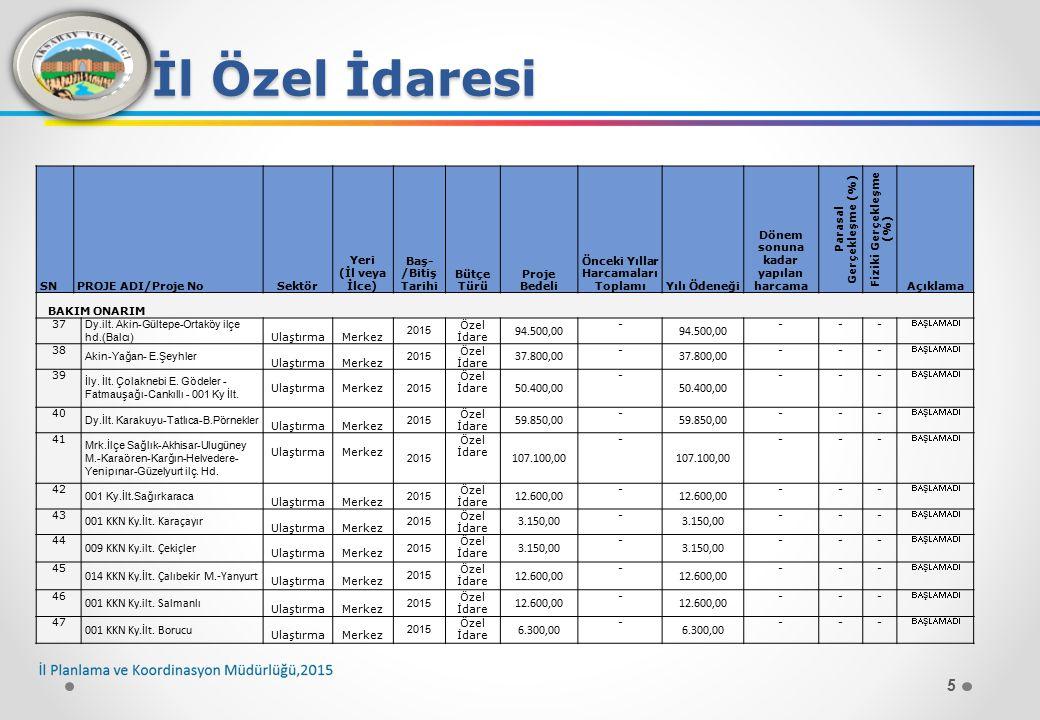 16 İl Özel İdaresi SNPROJE ADI/Proje NoSektör Yeri (İl veya İlce) Baş- /Bitiş Tarihi Bütçe TürüProje Bedeli Önceki Yıllar Harcamaları ToplamıYılı Ödeneği Dönem sonuna kadar yapılan harcama Parasal Gerçekleşme (%) Fiziki Gerçekleşme (%) Açıklama STABİLİZE 152 Tatlıca- Babakonağı Ulaştırma Merkez 2015 Özel İdare ------ BAŞLAMADI 153 Sağlık –Karataş Ulaştırma Merkez 2015 Özel İdare ------ BAŞLAMADI 154 Sağırkaraca-Borucu Ulaştırma Merkez 2015 Özel İdare ------ BAŞLAMADI 155 Sağırkaraca-Ekecik Şeyhler Ulaştırma Merkez 2015 Özel İdare ------ BAŞLAMADI 156 İncesu-Gümüşlüğün Y.