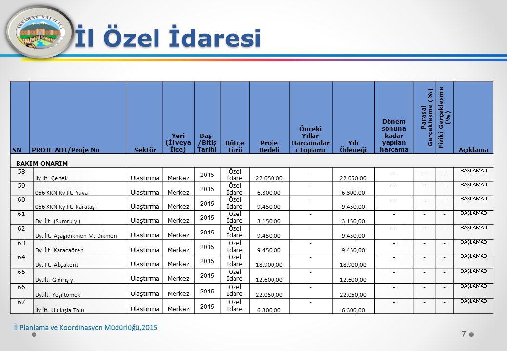 18 İl Özel İdaresi SNPROJE ADI/Proje NoSektör Yeri (İl veya İlce) Baş- /Bitiş Tarihi Bütçe TürüProje Bedeli Önceki Yıllar Harcamaları ToplamıYılı Ödeneği Dönem sonuna kadar yapılan harcama Parasal Gerçekleşme (%) Fiziki Gerçekleşme (%) Açıklama STABİLİZE 176 Hanobası Köy içi Ulaştırma Merkez 2015 Özel İdare ------ BAŞLAMADI 177 Sarayhan Köy içi Ulaştırma Merkez 2015 Özel İdare ------ BAŞLAMADI 178 Yapılcan Köy içi Ulaştırma Merkez 2015 Özel İdare ------ BAŞLAMADI 179 Karacaören Köy içi Ulaştırma Merkez 2015 Özel İdare ------ BAŞLAMADI 180 Nurgöz Köy içi Ulaştırma Merkez 2015 Özel İdare ------ BAŞLAMADI 181 Yenipınar Köy içi Ulaştırma Merkez 2015 Özel İdare ------ BAŞLAMADI 182 Yenikent-Darıhüyük-Ataköy Ulaştırma Merkez 2015 Özel İdare ------ BAŞLAMADI 183 Yıldırımlar Köy İçi Ulaştırma ORTAKÖY 2015 Özel İdare ------ BAŞLAMADI 184 Ozancık Köy İçi Ulaştırma ORTAKÖY 2015 Özel İdare ------ BAŞLAMADI 185 Hacı Mahmutuşağı Köy içi Ulaştırma ORTAKÖY 2015 Özel İdare ------ BAŞLAMADI 186 İshaklı Karapınar Köy İçi Ulaştırma ORTAKÖY 2015 Özel İdare ------ BAŞLAMADI