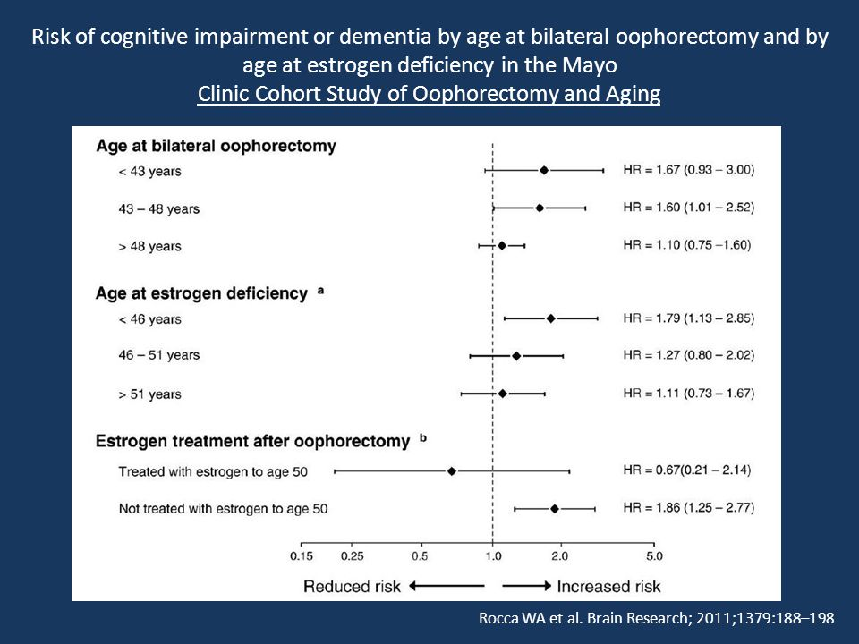 Risk of cognitive impairment or dementia by age at bilateral oophorectomy and by age at estrogen deficiency in the Mayo Clinic Cohort Study of Oophore