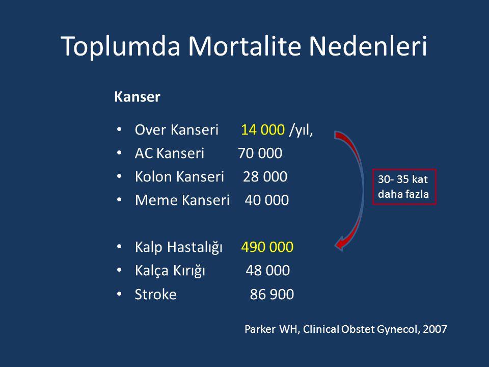 Toplumda Mortalite Nedenleri Kanser Over Kanseri 14 000 /yıl, AC Kanseri 70 000 Kolon Kanseri 28 000 Meme Kanseri 40 000 Kalp Hastalığı 490 000 Kalça Kırığı 48 000 Stroke 86 900 30- 35 kat daha fazla Parker WH, Clinical Obstet Gynecol, 2007