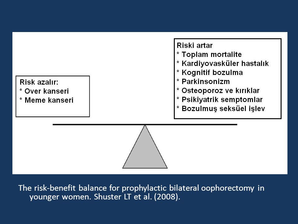 The risk-benefit balance for prophylactic bilateral oophorectomy in younger women. Shuster LT et al. (2008).
