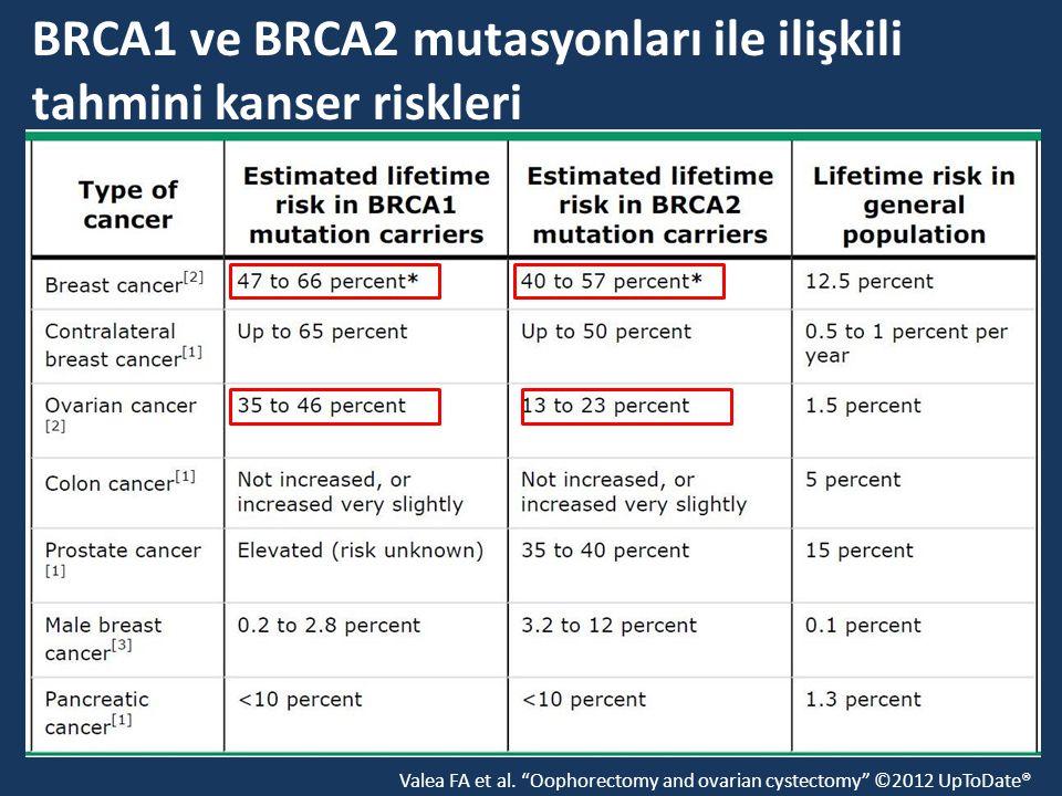 """Valea FA et al. """"Oophorectomy and ovarian cystectomy"""" ©2012 UpToDate® BRCA1 ve BRCA2 mutasyonları ile ilişkili tahmini kanser riskleri"""