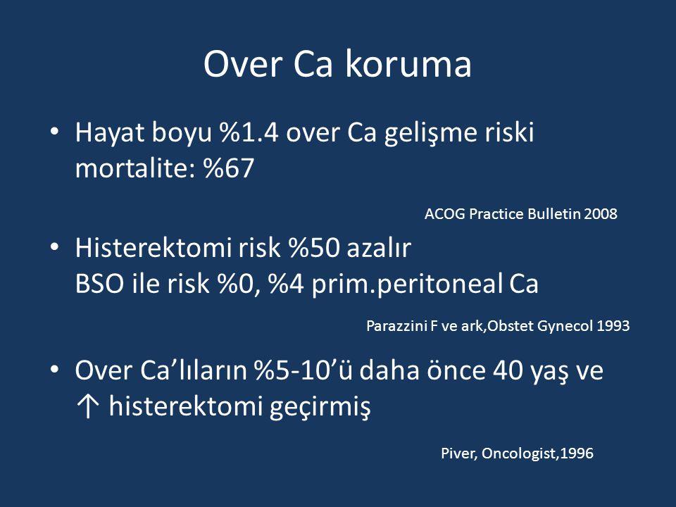 Over Ca koruma Hayat boyu %1.4 over Ca gelişme riski mortalite: %67 Histerektomi risk %50 azalır BSO ile risk %0, %4 prim.peritoneal Ca Over Ca'lıların %5-10'ü daha önce 40 yaş ve ↑ histerektomi geçirmiş Parazzini F ve ark,Obstet Gynecol 1993 Piver, Oncologist,1996 ACOG Practice Bulletin 2008