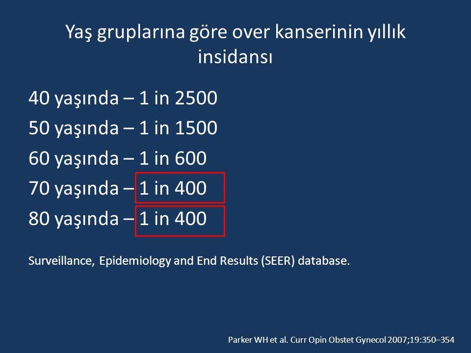 Yaş gruplarına göre over kanserinin yıllık insidansı 40 yaşında – 1 in 2500 50 yaşında – 1 in 1500 60 yaşında – 1 in 600 70 yaşında – 1 in 400 80 yaşında – 1 in 400 Surveillance, Epidemiology and End Results (SEER) database.