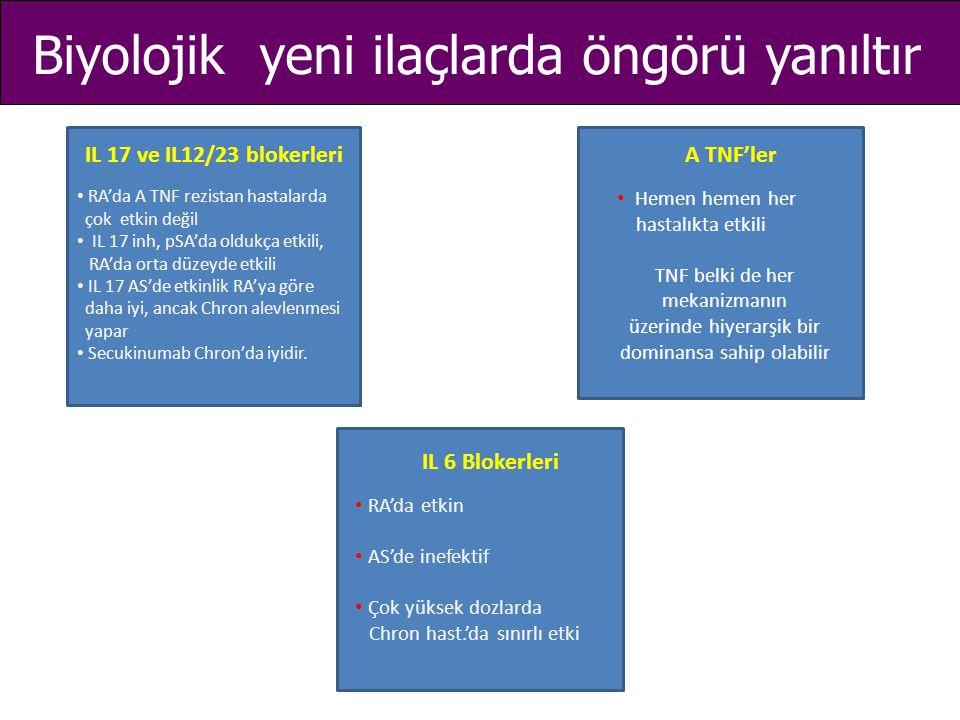 Biyolojik yeni ilaçlarda öngörü yanıltır IL 17 ve IL12/23 blokerleriA TNF'ler IL 6 Blokerleri RA'da A TNF rezistan hastalarda çok etkin değil IL 17 in