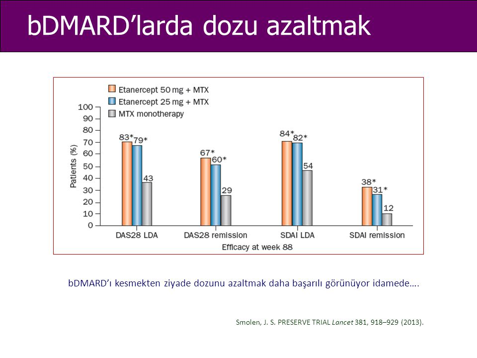 bDMARD'larda dozu azaltmak Smolen, J. S. PRESERVE TRIAL Lancet 381, 918–929 (2013). bDMARD'ı kesmekten ziyade dozunu azaltmak daha başarılı görünüyor
