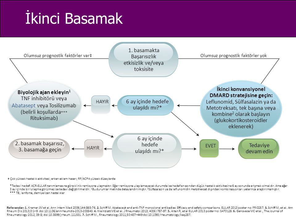Diğer biyolojik ajanlar + konvansiyonel DMARD 2.