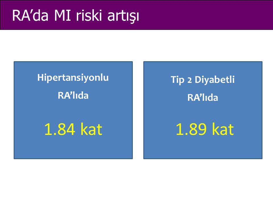 RA'da MI riski artışı Hipertansiyonlu RA'lıda Tip 2 Diyabetli RA'lıda 1.84 kat1.89 kat