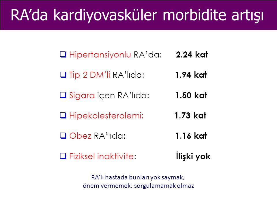 RA'da kardiyovasküler morbidite artışı  Hipertansiyonlu RA'da: 2.24 kat  Tip 2 DM'li RA'lıda: 1.94 kat  Sigara içen RA'lıda: 1.50 kat  Hipekoleste