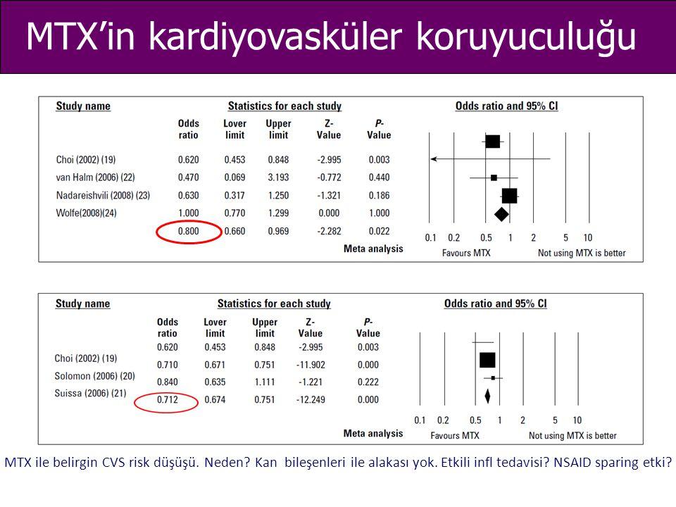 MTX'in kardiyovasküler koruyuculuğu MTX ile belirgin CVS risk düşüşü. Neden? Kan bileşenleri ile alakası yok. Etkili infl tedavisi? NSAID sparing etki