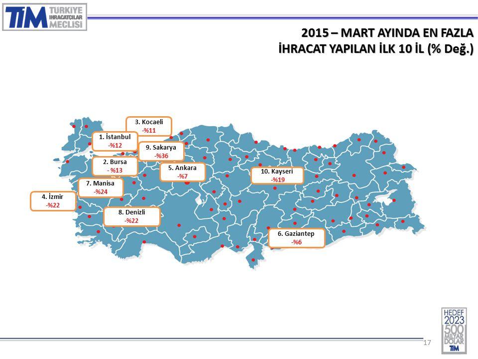 17 2015 – MART AYINDA EN FAZLA İHRACAT YAPILAN İLK 10 İL (% Değ.) 3.