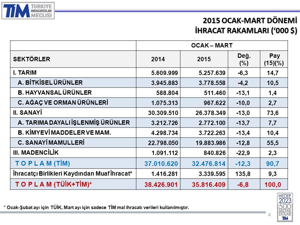 15 2015 – OCAK-MART AYLARINDA EN FAZLA İHRACAT YAPILAN İLK 5 ÜLKE GRUBU ('000 €) SIRAÜLKE GRUBU20142015 DEĞ (%) 1 Avrupa Birliği Ülkeleri12.256.31113.051.5606,5% 2 Ortadoğu Ülkeleri5.266.7865.983.89813,6% 3 Bağımsız Devletler Topluluğu2.884.9922.625.893-9,0% 4 Afrika Ülkeleri2.595.2032.556.776-1,5% 5 Kuzey Amerika Serbest Ticaret1.173.8971.581.48934,7% TOPLAM (TİM + TÜİK)28.048.83331.724.01113,1%