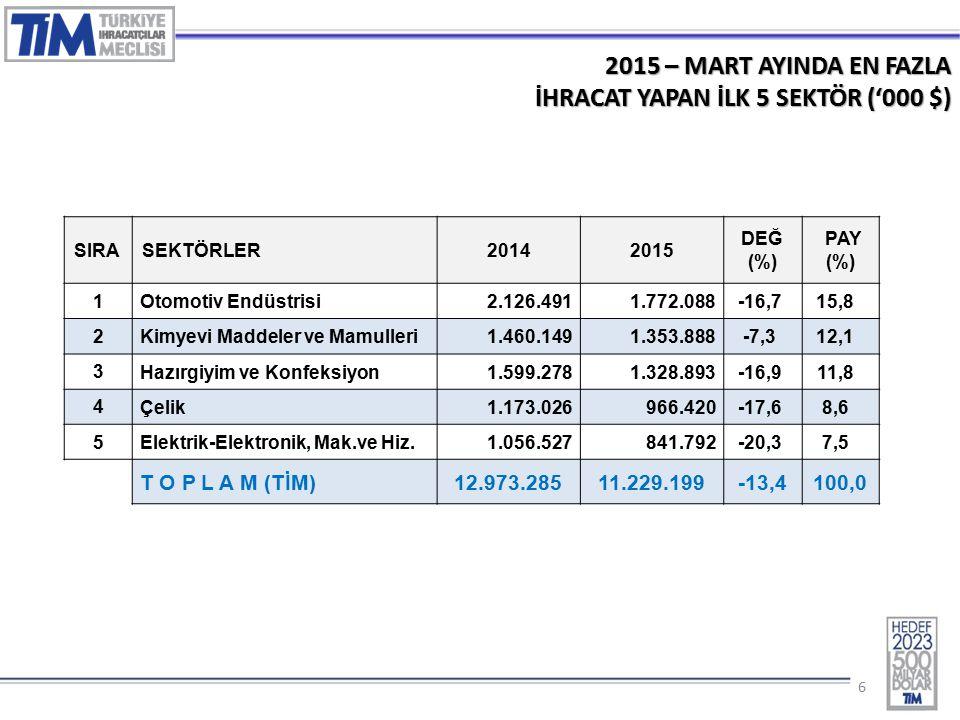 77 2015 – MART AYINDA EN FAZLA İHRACAT YAPILAN İLK 10 ÜLKE ('000 $) $ÜLKE2014 2015% Değ 1 ALMANYA 1.308.0531.063.319-18,7% 2 IRAK 989.003712.749-27,9% 3 İNGİLTERE 788.581711.770-9,7% 4 A.B.D.