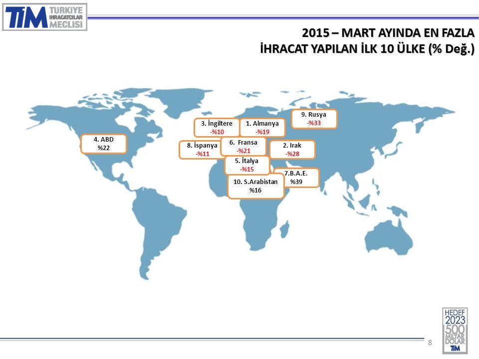 88 2015 – MART AYINDA EN FAZLA İHRACAT YAPILAN İLK 10 ÜLKE (% Değ.) 1.