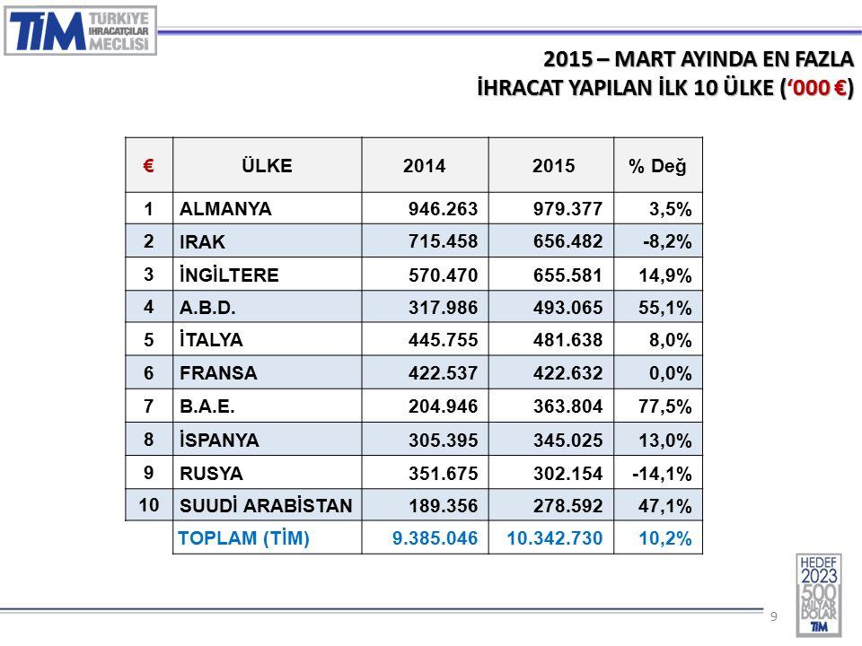 99 2015 – MART AYINDA EN FAZLA İHRACAT YAPILAN İLK 10 ÜLKE ('000 €) €ÜLKE2014 2015% Değ 1 ALMANYA 946.263979.3773,5% 2 IRAK 715.458656.482-8,2% 3 İNGİLTERE 570.470655.58114,9% 4 A.B.D.