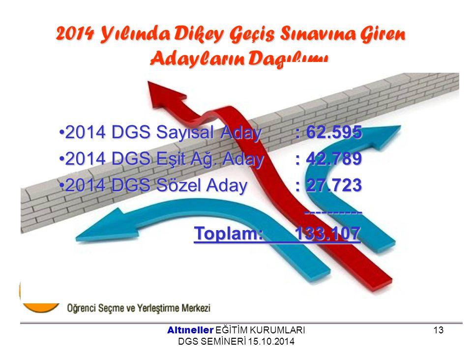 2014 Yılında Dikey Geçis Sınavına Giren Adayların Dagılımı Altıneller EĞİTİM KURUMLARI DGS SEMİNERİ 15.10.2014 13 2014 DGS Sayısal Aday : 62.5952014 D