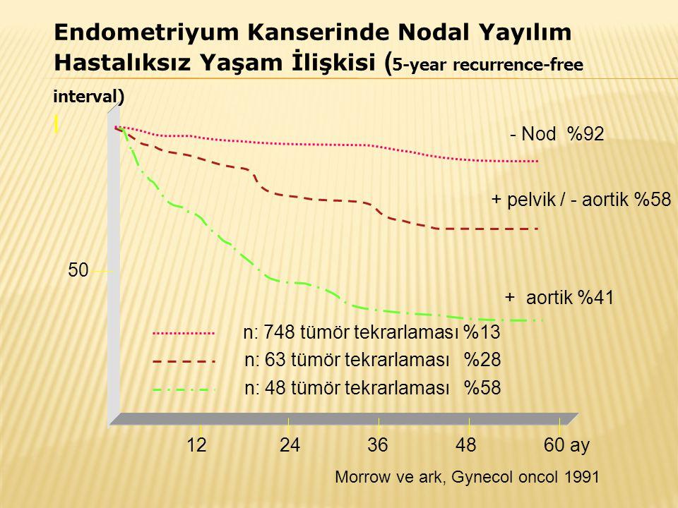 - Nod %92 + pelvik / - aortik %58 + aortik %41 12 24 36 48 60 ay 50 Morrow ve ark, Gynecol oncol 1991 n: 748 tümör tekrarlaması %13 n: 63 tümör tekrar