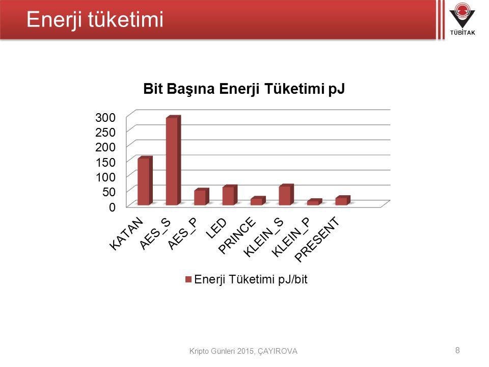 TÜBİTAK Kripto Günleri 2015, ÇAYIROVA Enerji tüketimi 8