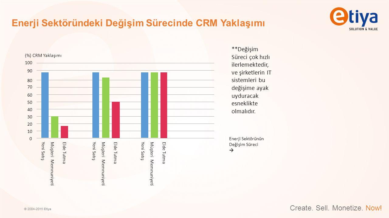 Create. Sell. Monetize. Now! Enerji Sektöründeki Değişim Sürecinde CRM Yaklaşımı 100 90 80 70 60 50 40 30 20 10 0 (%) CRM Yaklaşımı Enerji Sektörünün