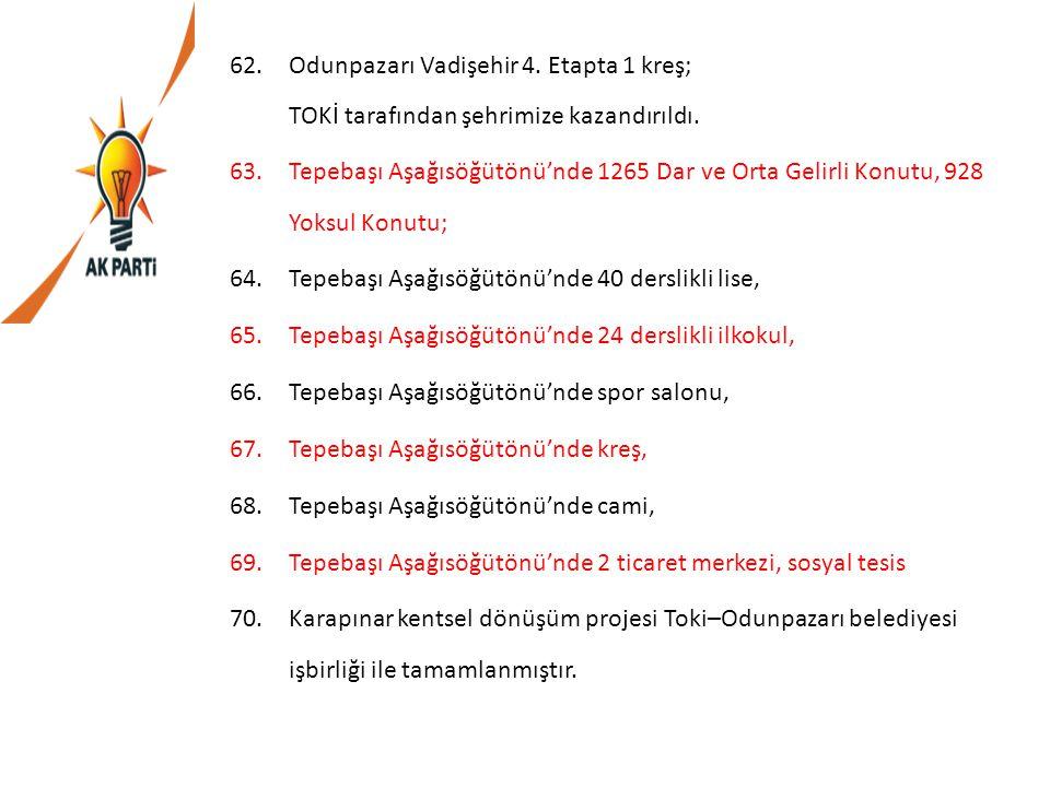 62.Odunpazarı Vadişehir 4. Etapta 1 kreş; TOKİ tarafından şehrimize kazandırıldı. 63.Tepebaşı Aşağısöğütönü'nde 1265 Dar ve Orta Gelirli Konutu, 928 Y