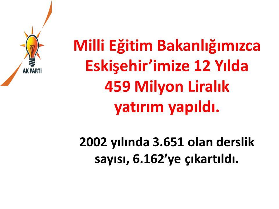 Milli Eğitim Bakanlığımızca Eskişehir'imize 12 Yılda 459 Milyon Liralık yatırım yapıldı. 2002 yılında 3.651 olan derslik sayısı, 6.162'ye çıkartıldı.