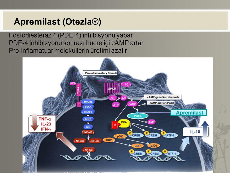 Apremilast (Otezla®) Fosfodiesteraz 4 (PDE-4) inhibisyonu yapar PDE-4 inhibisyonu sonrası hücre içi cAMP artar Pro-inflamatuar moleküllerin üretimi az