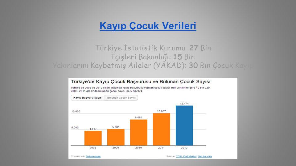 Kayıp Çocuk Verileri Türkiye İstatistik Kurumu 27 Bin İçişleri Bakanlığı: 15 Bin Yakınlarını Kaybetmiş Aileler (YAKAD): 30 Bin Çocuk Kayıp