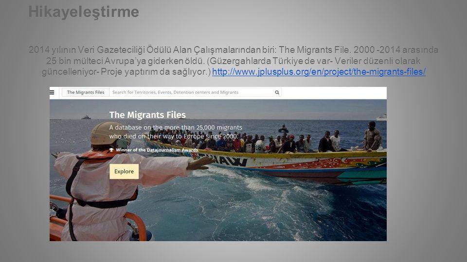 Hikayeleştirme 2014 yılının Veri Gazeteciliği Ödülü Alan Çalışmalarından biri: The Migrants File. 2000 -2014 arasında 25 bin mülteci Avrupa'ya giderke