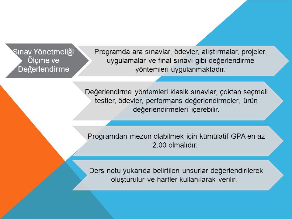 Programda ara sınavlar, ödevler, alıştırmalar, projeler, uygulamalar ve final sınavı gibi değerlendirme yöntemleri uygulanmaktadır. Sınav Yönetmeliği
