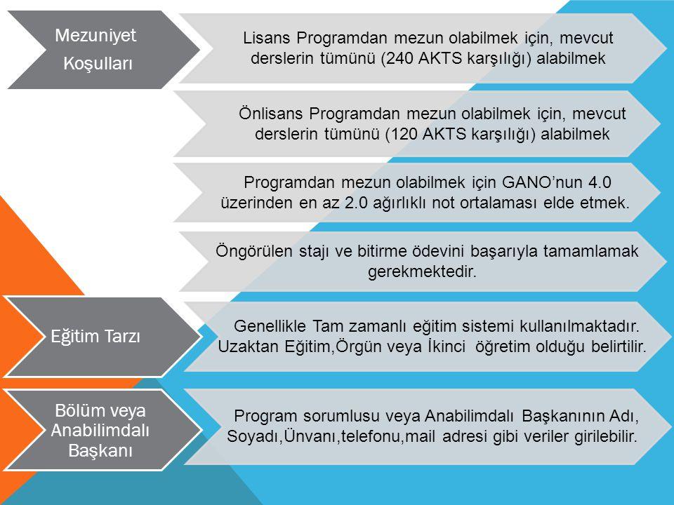 Lisans Programdan mezun olabilmek için, mevcut derslerin tümünü (240 AKTS karşılığı) alabilmek Mezuniyet Koşulları Önlisans Programdan mezun olabilmek