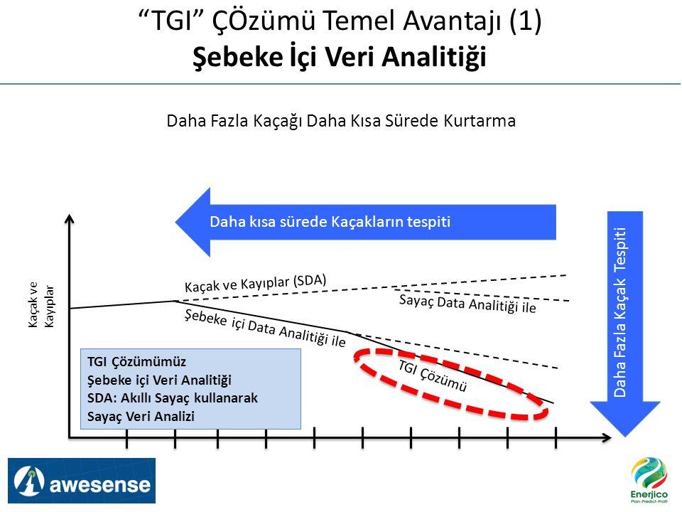 Total Losses Kaçak ve Kayıplar (SDA) Sayaç Data Analitiği ile TGI Çözümü Daha kısa sürede Kaçakların tespiti Daha Fazla Kaçak Tespiti Kaçak ve Kayıpla