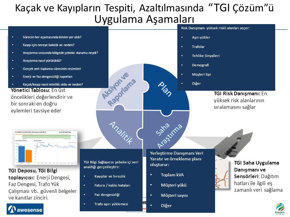 """Kaçak ve Kayıpların Tespiti, Azaltılmasında """"TGI Çözüm""""ü Uygulama Aşamaları TGI Risk Danışmanı: En yüksek risk alanlarının sıralamasını sağlar TGI Sah"""