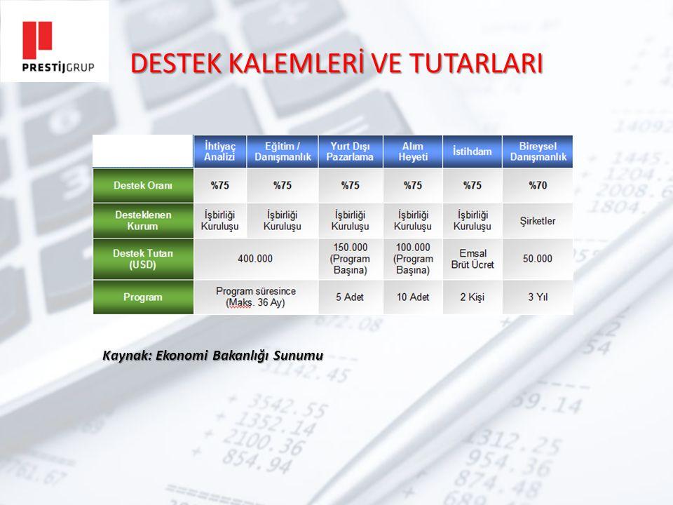 DESTEK KALEMLERİ VE TUTARLARI Kaynak: Ekonomi Bakanlığı Sunumu