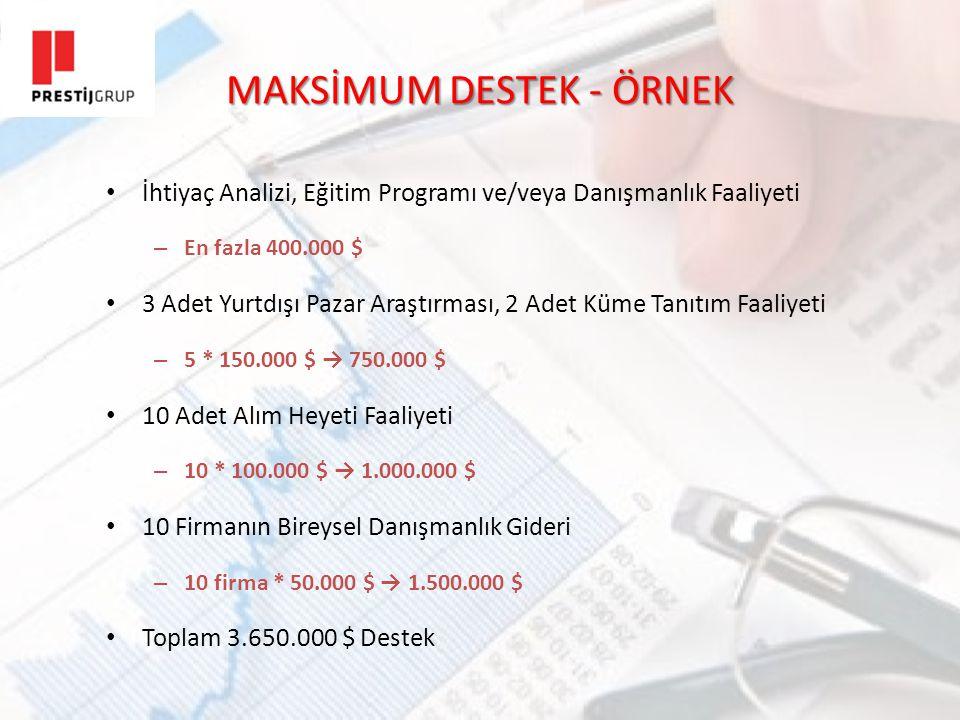 MAKSİMUM DESTEK - ÖRNEK İhtiyaç Analizi, Eğitim Programı ve/veya Danışmanlık Faaliyeti – En fazla 400.000 $ 3 Adet Yurtdışı Pazar Araştırması, 2 Adet Küme Tanıtım Faaliyeti – 5 * 150.000 $ → 750.000 $ 10 Adet Alım Heyeti Faaliyeti – 10 * 100.000 $ → 1.000.000 $ 10 Firmanın Bireysel Danışmanlık Gideri – 10 firma * 50.000 $ → 1.500.000 $ Toplam 3.650.000 $ Destek