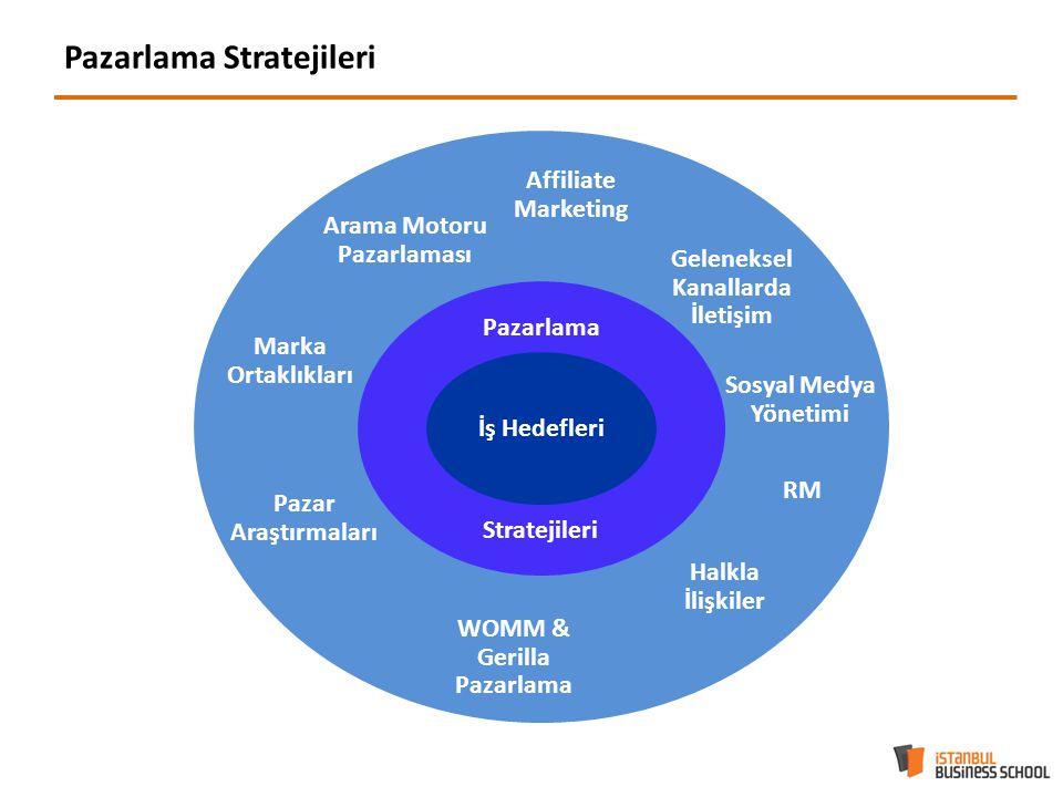 Pazarlama Stratejileri P İş Hedefleri Pazarlama Stratejileri Affiliate Marketing Geleneksel Kanallarda İletişim RM Halkla İlişkiler WOMM & Gerilla Pazarlama Marka Ortaklıkları Arama Motoru Pazarlaması Pazar Araştırmaları Sosyal Medya Yönetimi