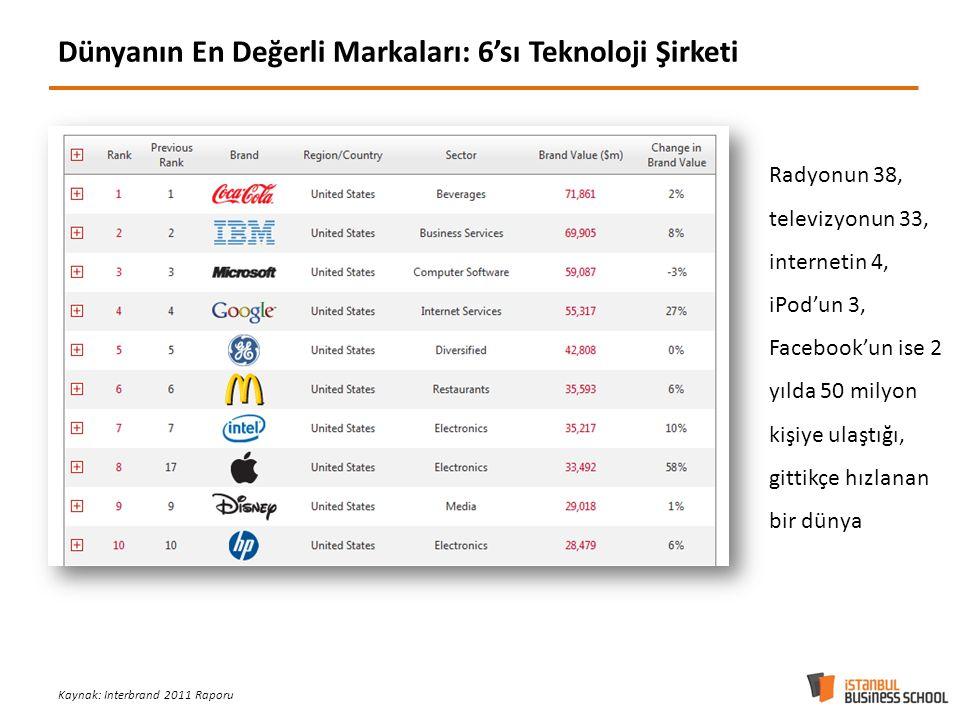 Dünyanın En Değerli Markaları: 6'sı Teknoloji Şirketi Kaynak: Interbrand 2011 Raporu Radyonun 38, televizyonun 33, internetin 4, iPod'un 3, Facebook'un ise 2 yılda 50 milyon kişiye ulaştığı, gittikçe hızlanan bir dünya