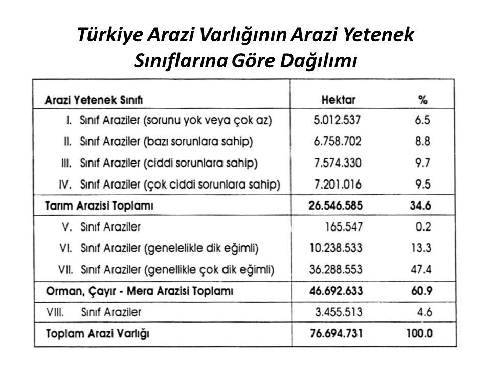Türkiye Arazi Varlığının Arazi Yetenek Sınıflarına Göre Dağılımı