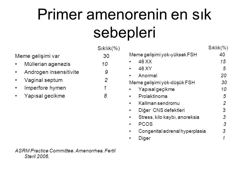 Primer amenorenin en sık sebepleri Sıklık(%) Meme gelişimi var 30 Müllerian agenezis 10 Androgen insensitivite 9 Vaginal septum 2 Imperfore hymen 1 Ya