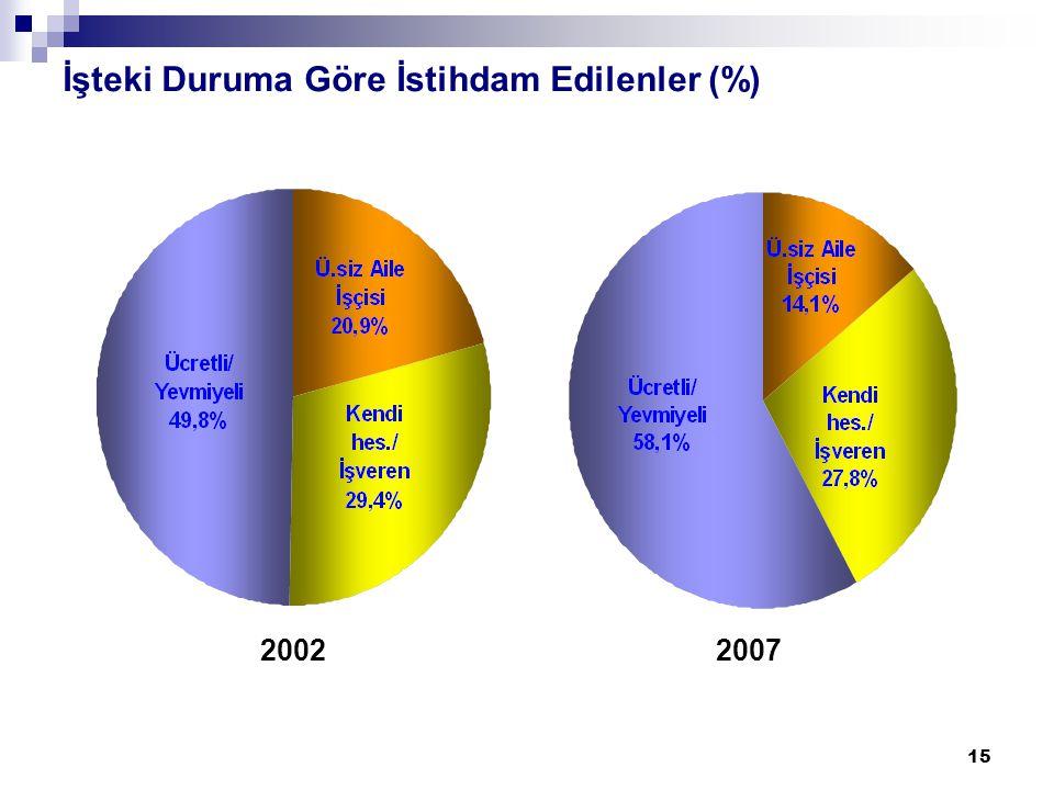 15 İşteki Duruma Göre İstihdam Edilenler (%) 2002 2007