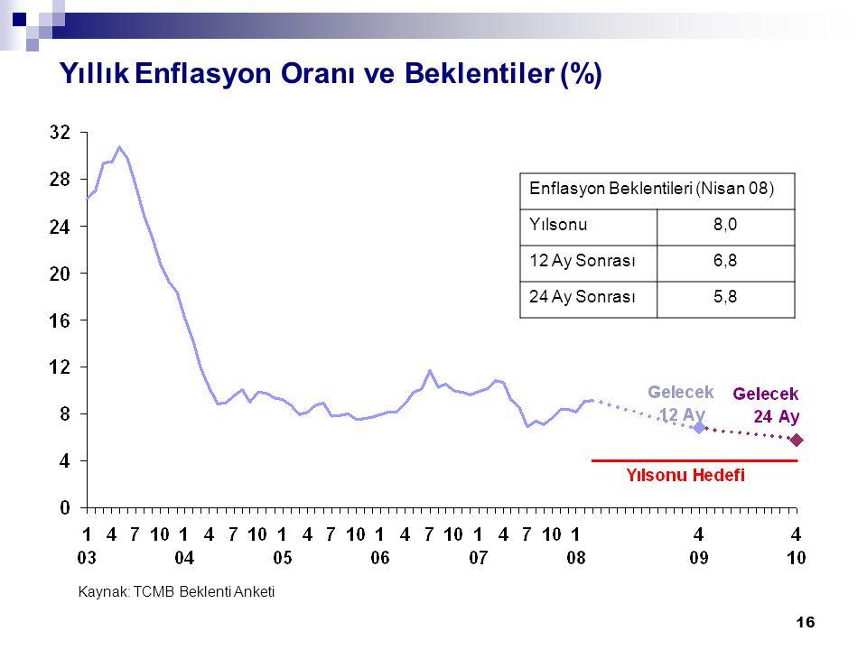 16 Yıllık Enflasyon Oranı ve Beklentiler (%) Kaynak: TCMB Beklenti Anketi Enflasyon Beklentileri (Nisan 08) Yılsonu8,0 12 Ay Sonrası6,8 24 Ay Sonrası5,8