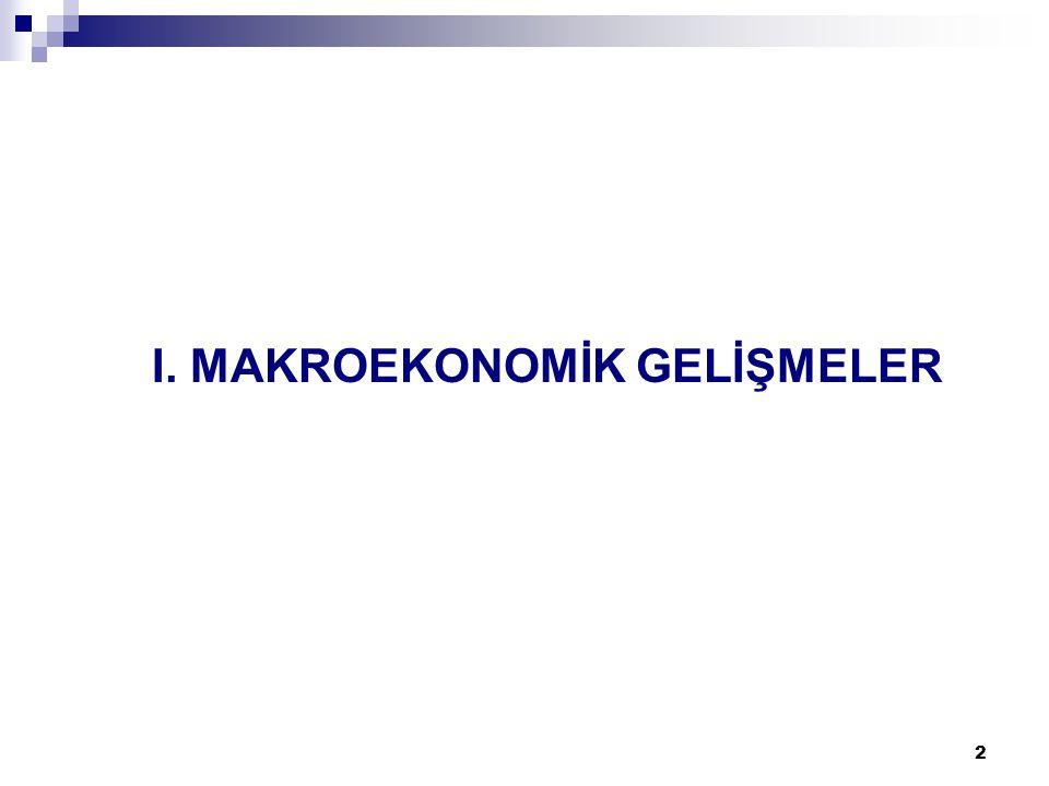 43 AB Tanımlı Borç Stoku 20052006 Milyar AvroGSYH'ya Oran(%) Milyar AvroGSYH'ya Oran(%) Avrupa Birliği (27)6.929,062,77.151,361,4 Avrupa Birliği (25)6.910,263,17.133,061,9 Avrupa Birliği (15)6.665,564,26.861,663,0 İtalya1.512,2106,21.575,4106,8 Yunanistan194,798,0204,095,3 Belçika278,392,2279,288,2 Almanya1.521,567,81.568,567,5 Macaristan53,761,661,965,6 Portekiz94,863,7100,664,8 Malta3,470,83,364,7 Fransa1.145,266,71.150,364,2 Avusturya155,563,4159,161,7 Türkiye202,652,3193,846,1 Kaynak: Eurostat