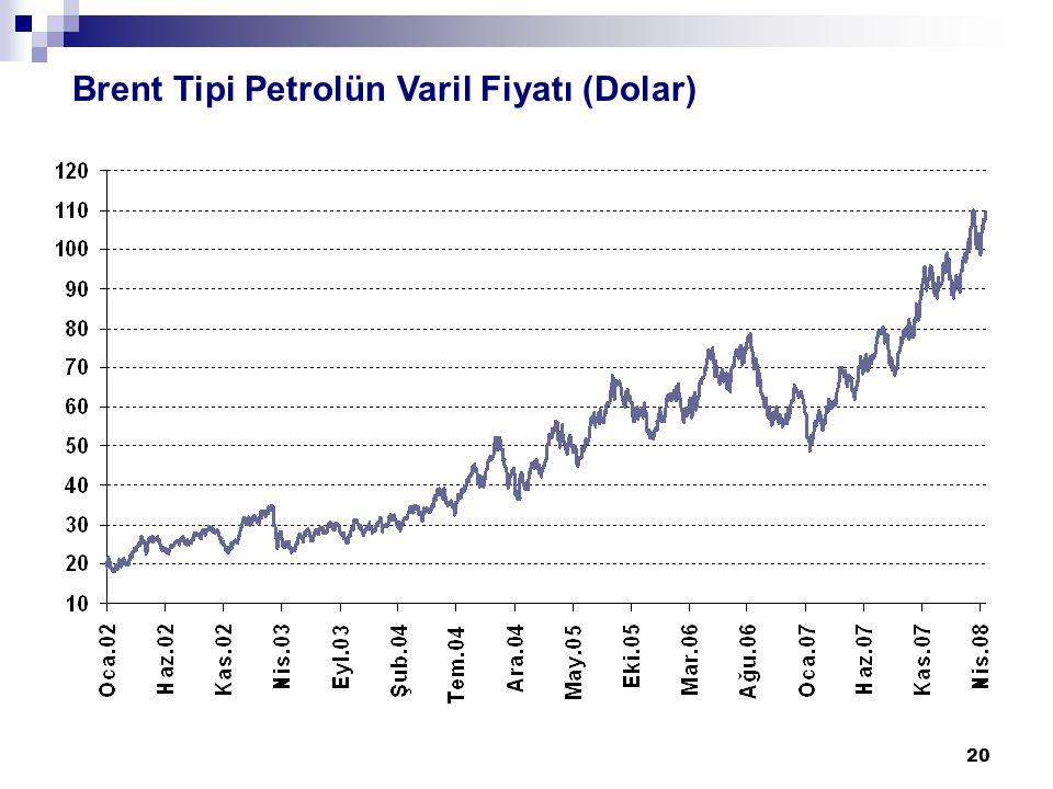 20 Brent Tipi Petrolün Varil Fiyatı (Dolar)