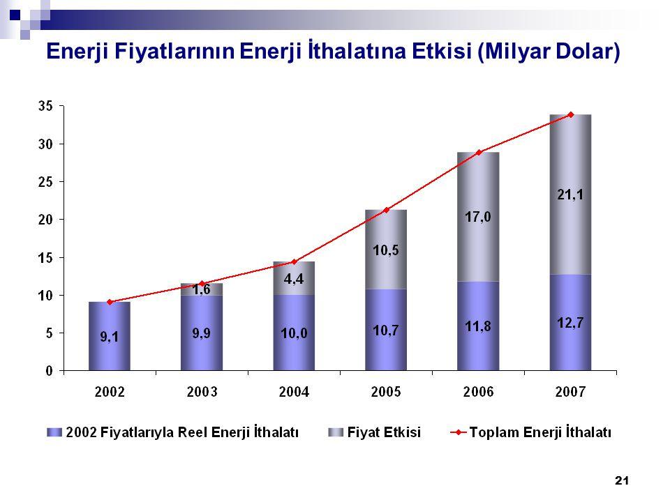 21 Enerji Fiyatlarının Enerji İthalatına Etkisi (Milyar Dolar)