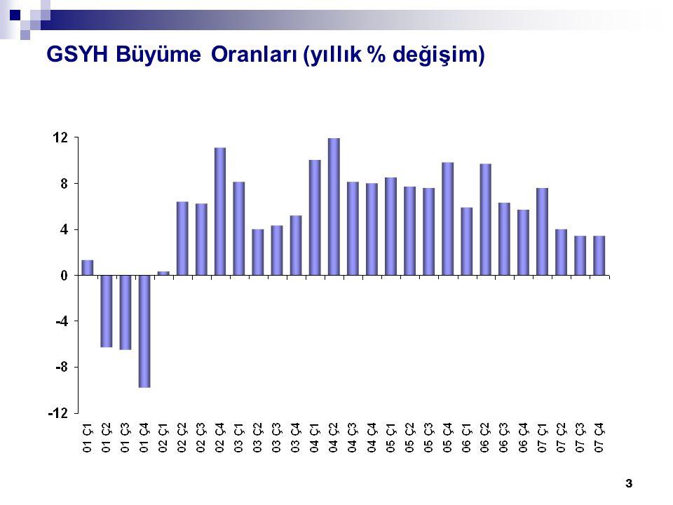 14 İstihdamın Sektörel Dağılımı (%) 2002 2007