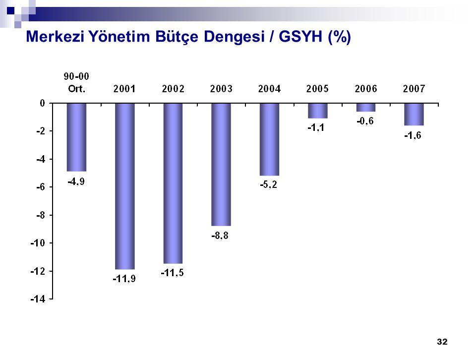 32 Merkezi Yönetim Bütçe Dengesi / GSYH (%)