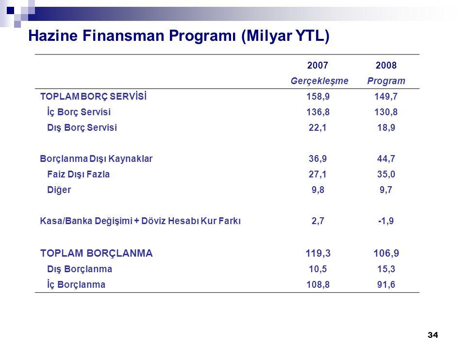 34 Hazine Finansman Programı (Milyar YTL) 20072008 GerçekleşmeProgram TOPLAM BORÇ SERVİSİ158,9149,7 İç Borç Servisi136,8130,8 Dış Borç Servisi22,118,9 Borçlanma Dışı Kaynaklar36,936,944,7 Faiz Dışı Fazla27,135,0 Diğer9,89,7 Kasa/Banka Değişimi + Döviz Hesabı Kur Farkı2,7-1,9 TOPLAM BORÇLANMA119,3106,9 Dış Borçlanma10,515,315,3 İç Borçlanma108,891,6