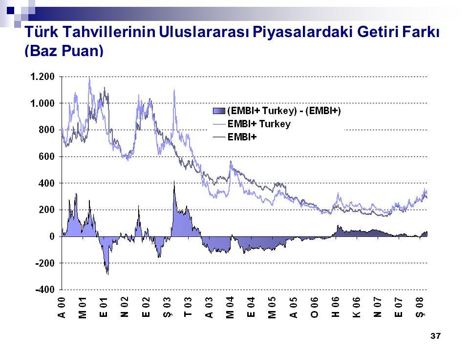 37 Türk Tahvillerinin Uluslararası Piyasalardaki Getiri Farkı (Baz Puan)
