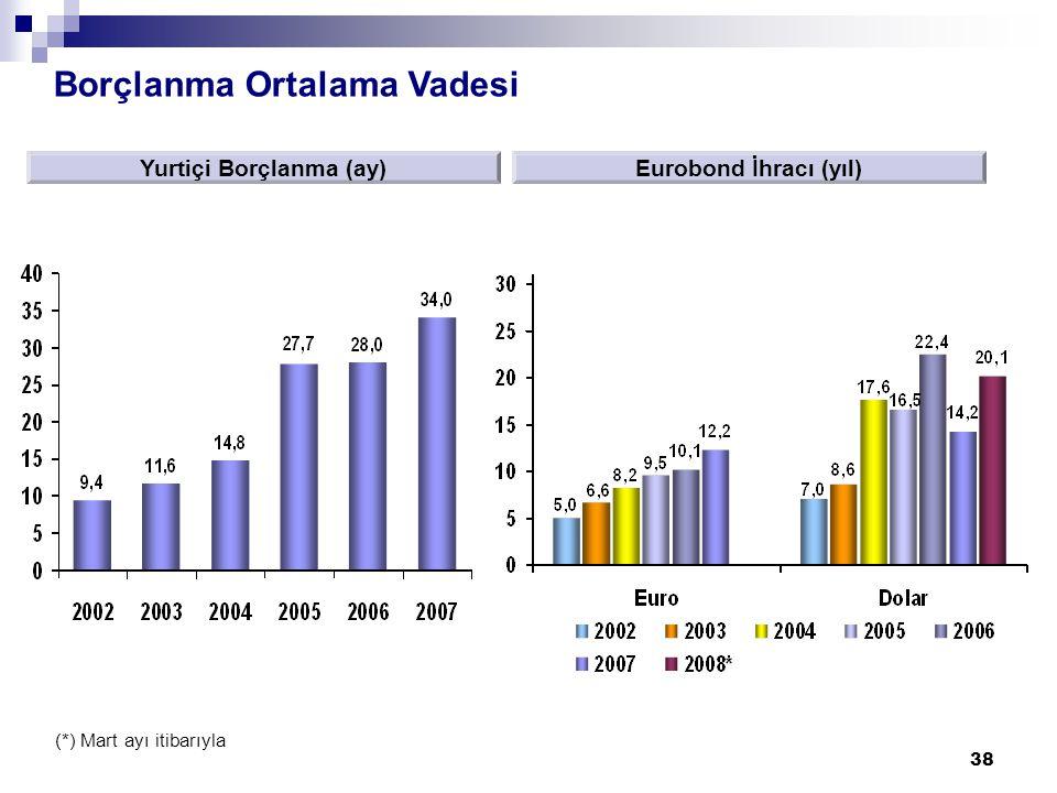 38 Borçlanma Ortalama Vadesi Yurtiçi Borçlanma (ay)Eurobond İhracı (yıl) (*) Mart ayı itibarıyla