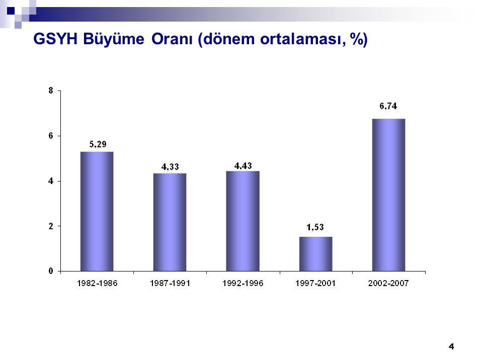 4 GSYH Büyüme Oranı (dönem ortalaması, %)